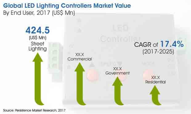 led lighting controllers market