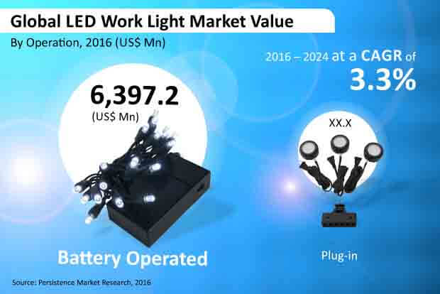 led work light market