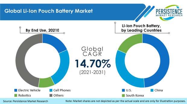 li-Ion-pouch-battery-market