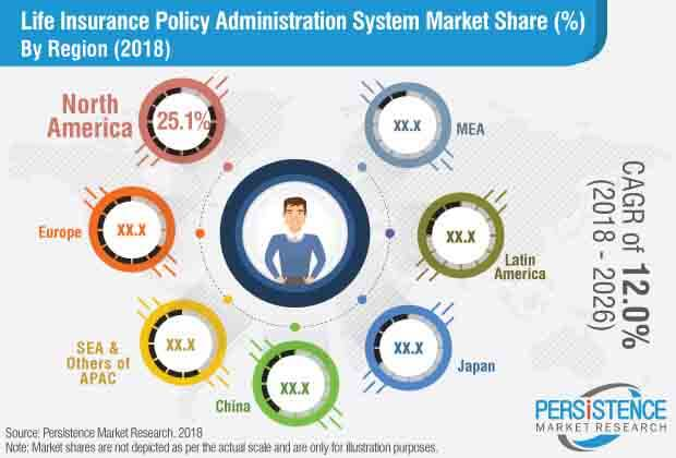 life insurance policy administration systems market