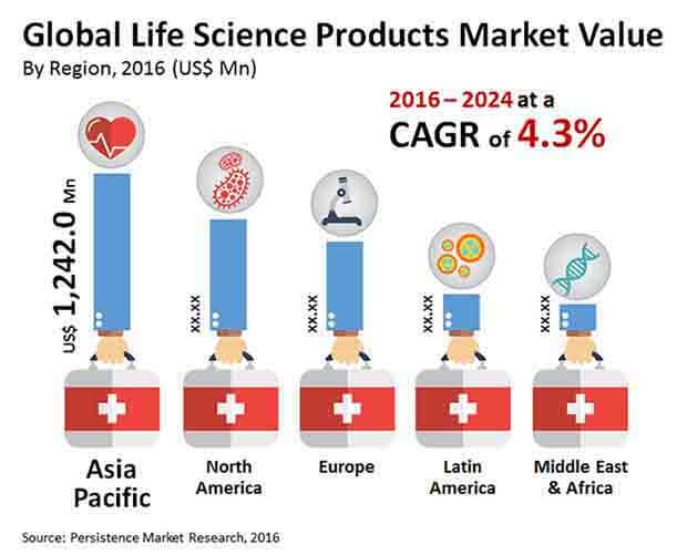 life science products market