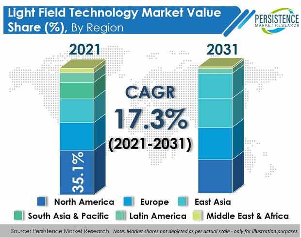 light-field-technology-market