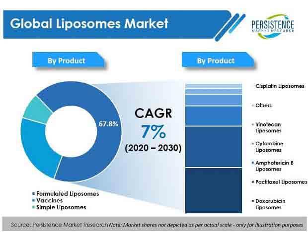 liposomes market