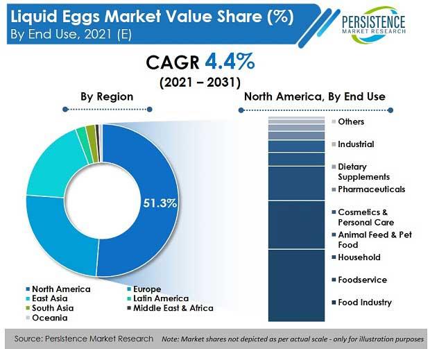 liquid eggs market