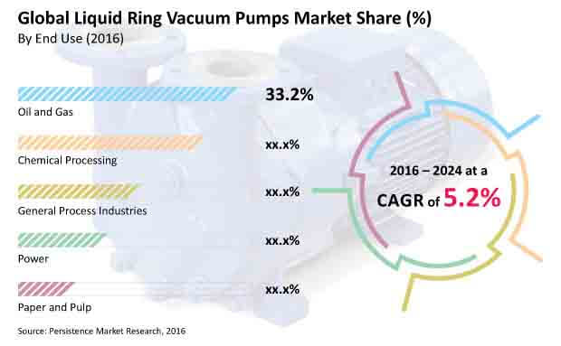 liquid ring vacuum pumps market