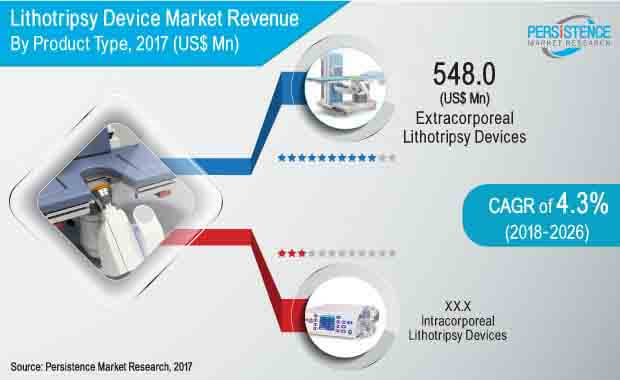 lithotripsy device market
