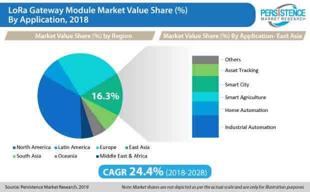 lora gateway module market