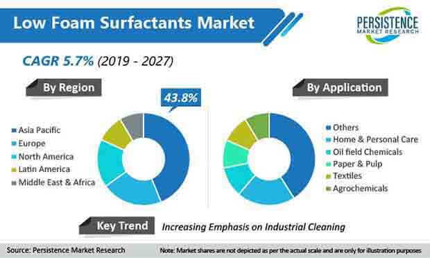 low foam surfactants market