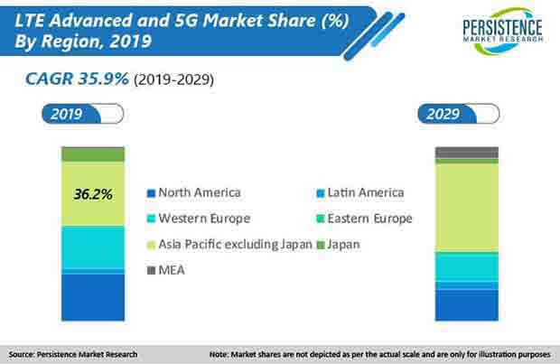 lte advanced and 5g market