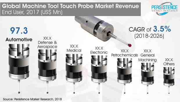 machine tool touch probe market
