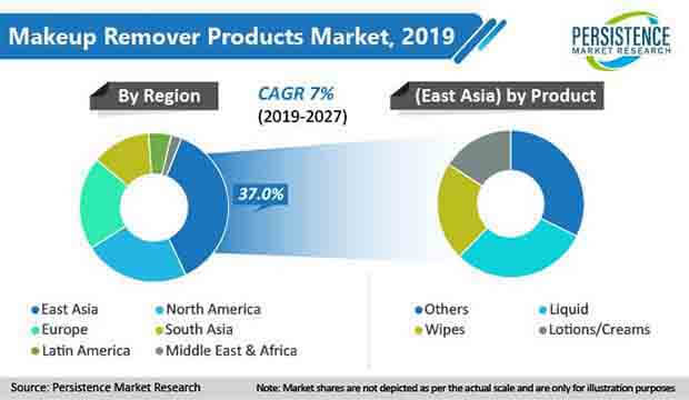 makeup remover products market