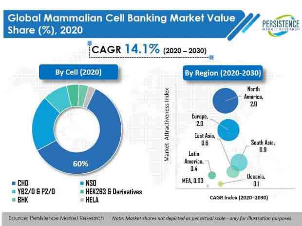 mammalian cell banking market