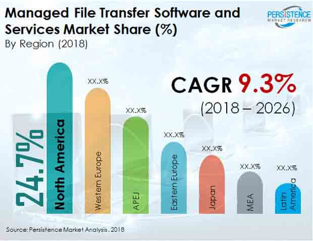 managed file transfer service market industry
