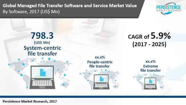 managed-file-transfer-service-market.jpg