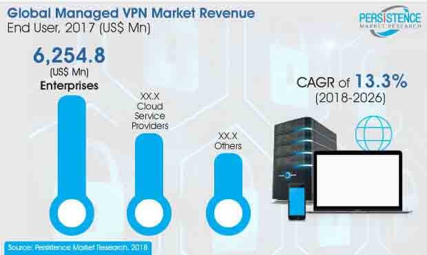 managed vpn market Image