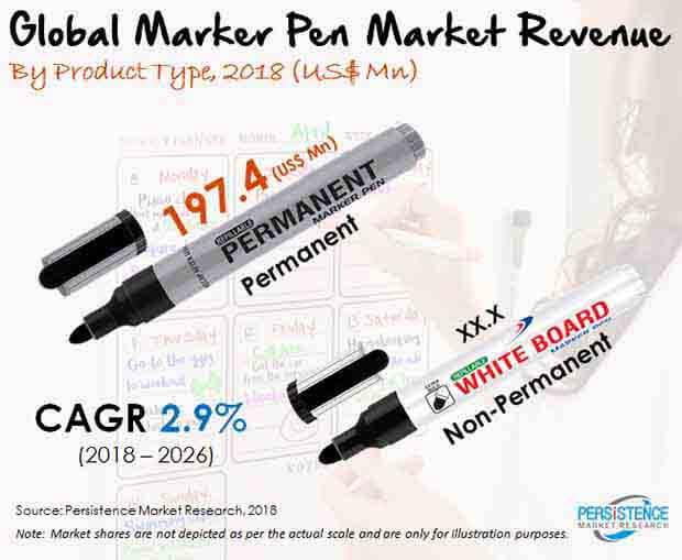 marker pens market