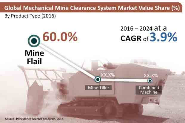 mechanical mine clearance systems market