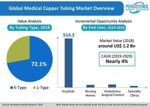 medical copper tubing market pmr