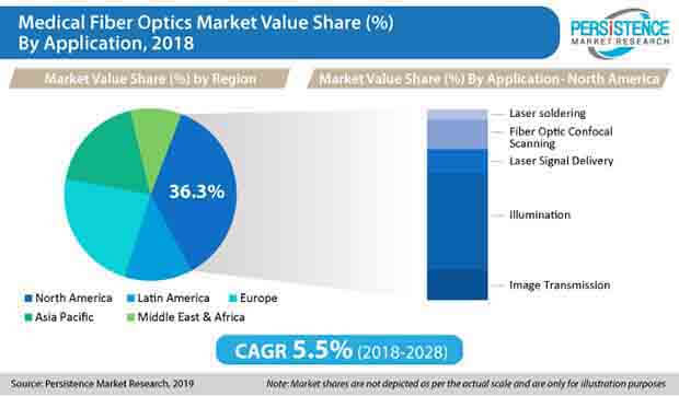 medical fiber optics market value share