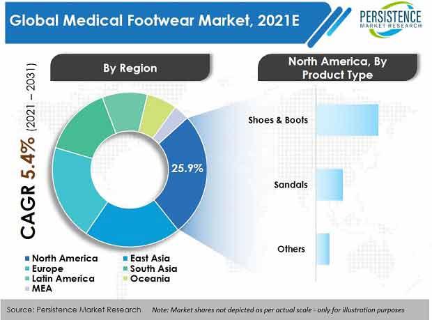 medical-footwear-market
