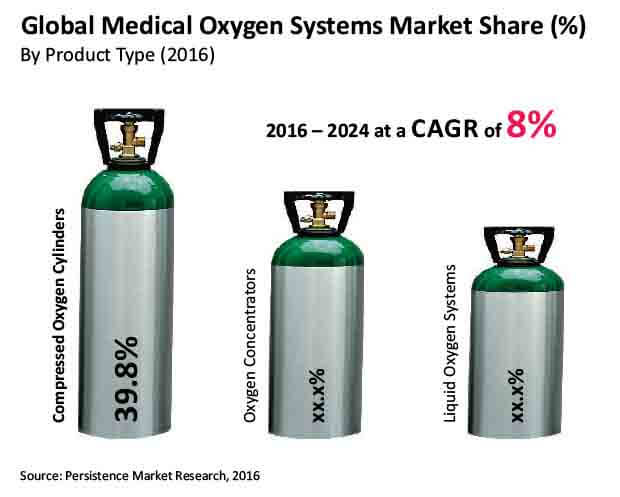 medical oxygen systems market