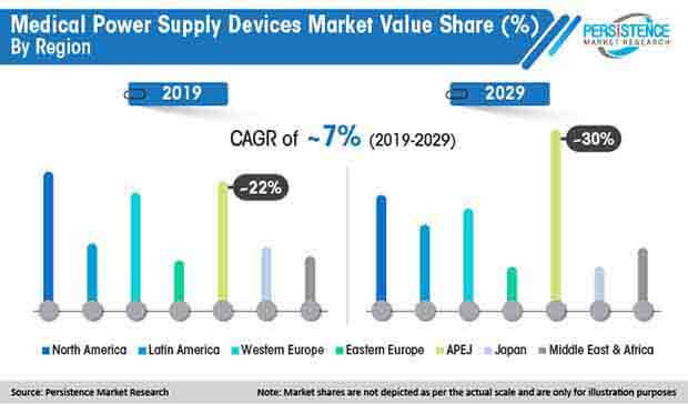 medical power supply devices market value share