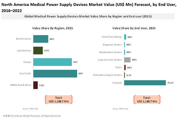 medical-power-supply-devices-market