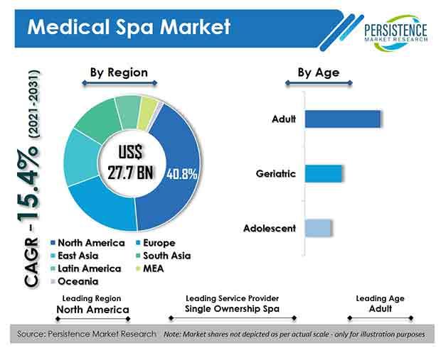 Medical Spa Market
