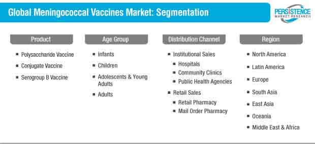 meningococcal vaccines market Segmentation