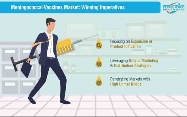 meningococcal vaccines market strategy