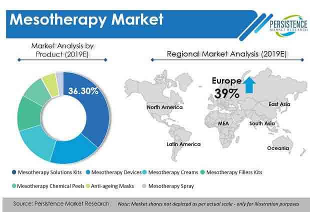 mesotherapy market