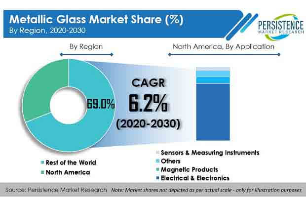 metallic glass market