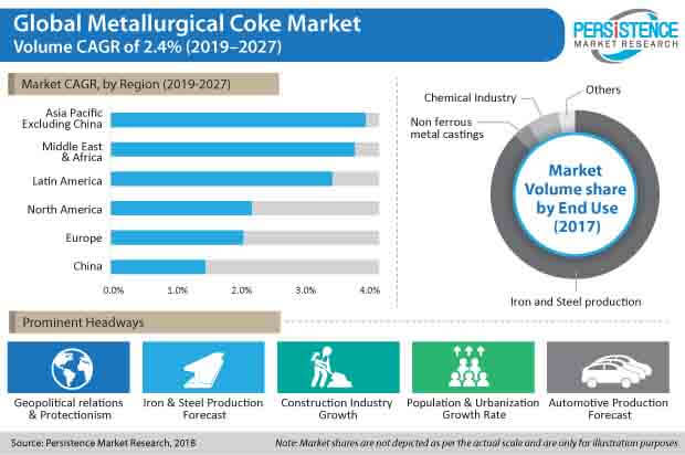 metallurgical coke market