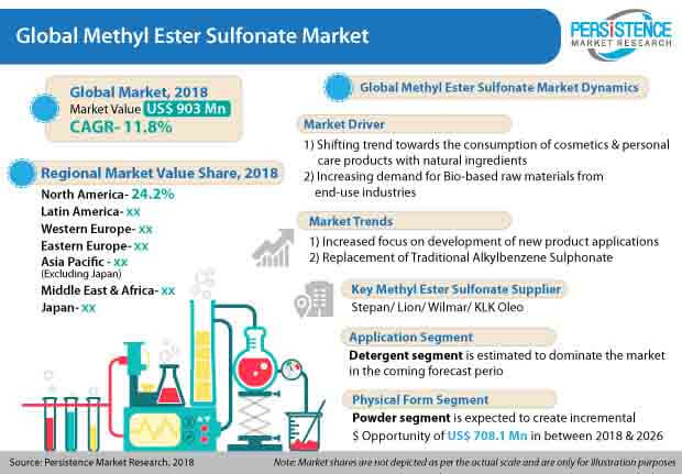 methyl-ester-sulfonate-market.jpg