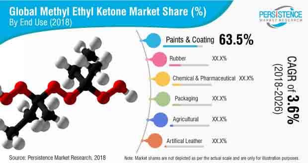 methyl-ethyl-ketone-market.jpg