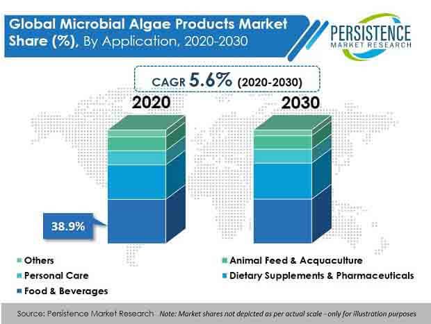 microbial algae products market