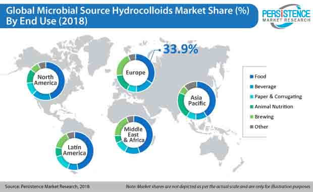 microbial source hydrocolloids market