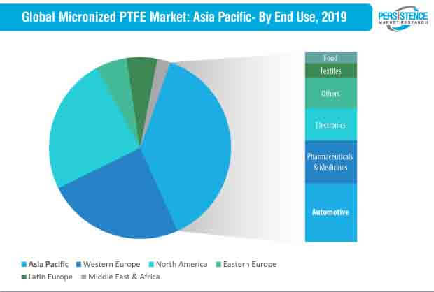 micronized ptfe market by region