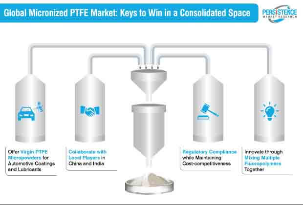 micronized ptfe market keys to win in a consolidated space