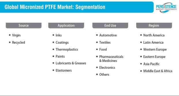 micronized ptfe market segmentation