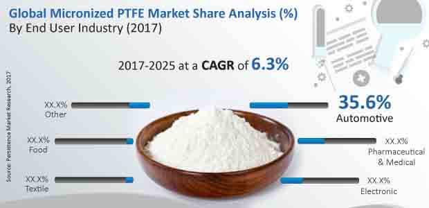 micronized ptfe market
