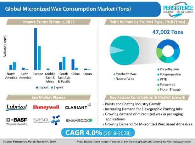 micronized wax market
