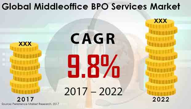 middleoffice bpo services market