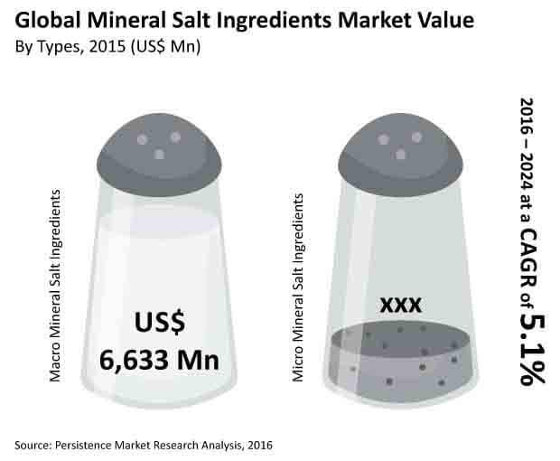 mineral salts market