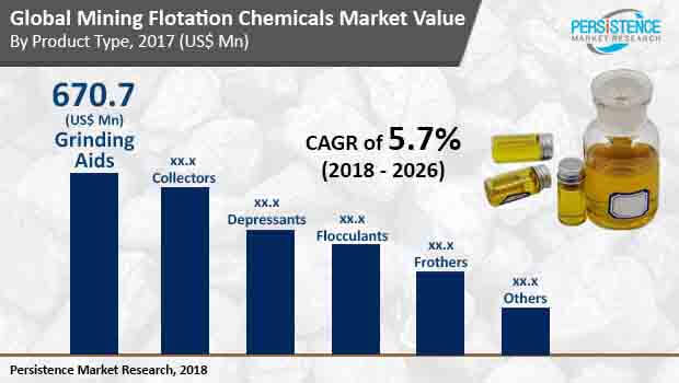 mining flotation chemicals market