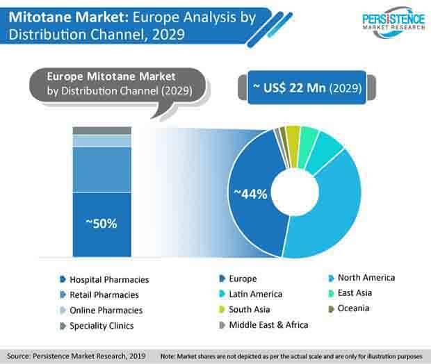 mitotane market fa image