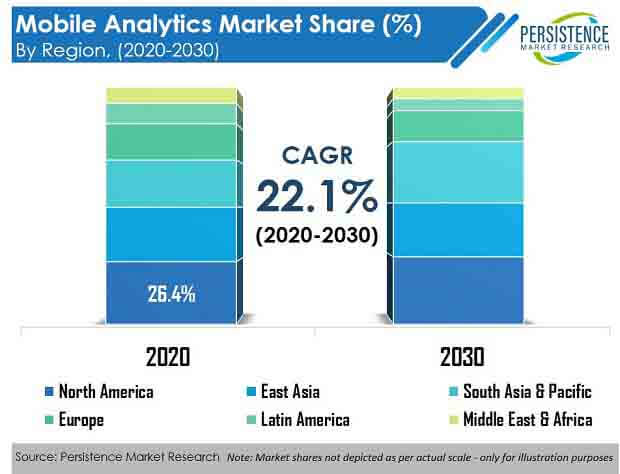 mobile analytics market