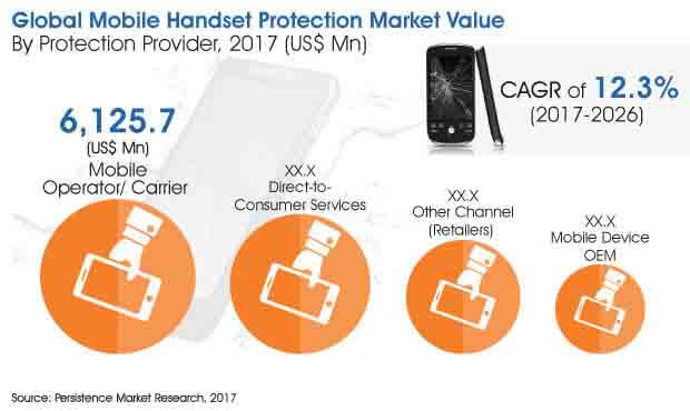 mobile-handset-protection-market.jpg