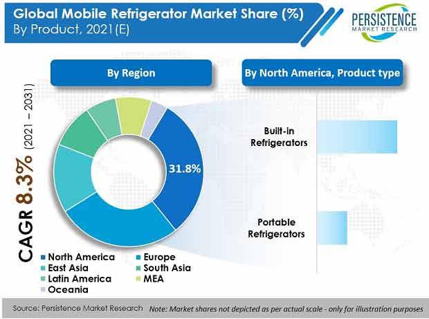 mobile-refrigerator-market