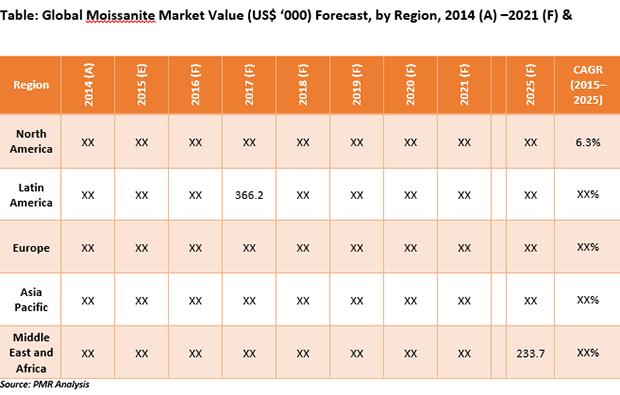 moissanite-market